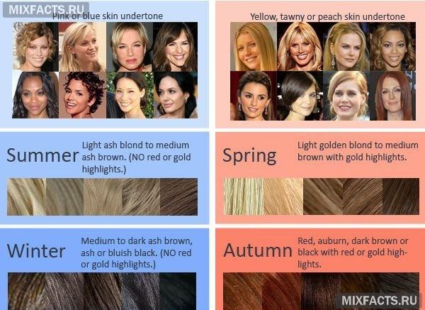 определить свой цветотип окрашивание волос