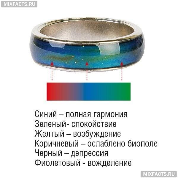 Кольцо-настроение меняет цвет в зависимости от вашего самочувствия – что означают цвета и где купить украшение{q}