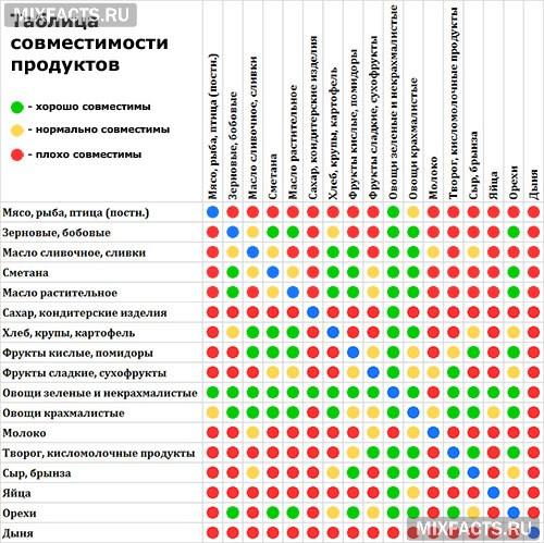 Правильное питание и совместимость продуктов (таблица)